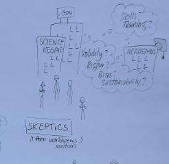 DIY Skeptics