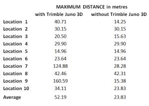 Maximum distance between averaged GPS fixes per location