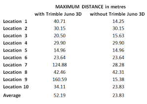 Maximum distance between averaged GPS fixes per location