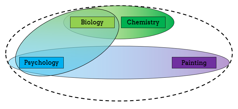 Interdisciplinary_figure